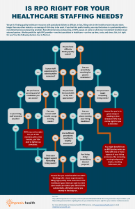 RPO, Healthcare Staffing, Recruitment Process Outsourcing, Decision Tree